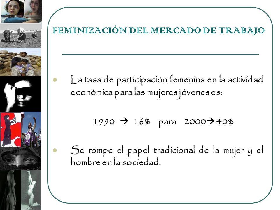 FEMINIZACIÓN DEL MERCADO DE TRABAJO La tasa de participación femenina en la actividad económica para las mujeres jóvenes es: 1990 16% para 2000 40% Se rompe el papel tradicional de la mujer y el hombre en la sociedad.
