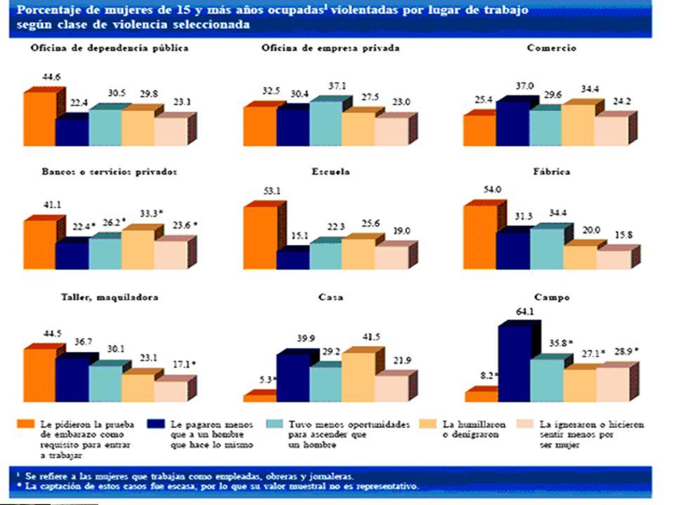 Conclusiones Es importante resaltar que el 13% de los hombres ganan más de $12,000 mil pesos al mes, mientras que el 5.5% de las mujeres tienen este ingreso Sin embargo en los centiles de 2000 a 5000 y de 5001 a 9000 la mujer tiene mayor representación que los hombres