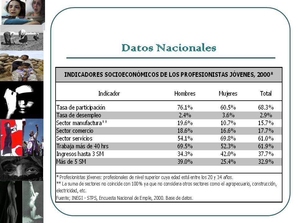 Datos Nacionales