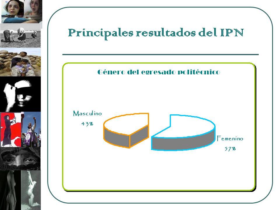 Principales resultados del IPN