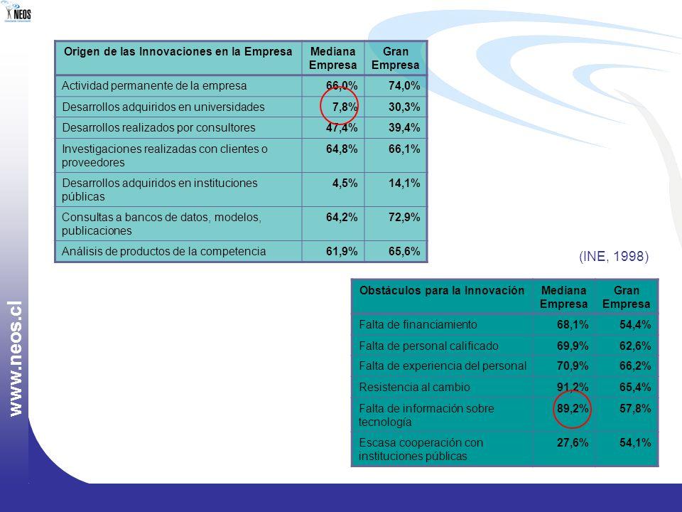 w w w. n e o s. c l (INE, 1998) Obstáculos para la InnovaciónMediana Empresa Gran Empresa Falta de financiamiento68,1%54,4% Falta de personal califica