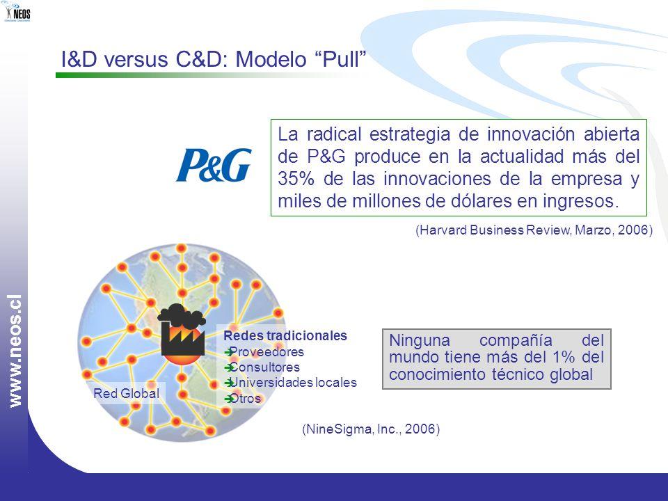 w w w. n e o s. c l I&D versus C&D: Modelo Pull La radical estrategia de innovación abierta de P&G produce en la actualidad más del 35% de las innovac
