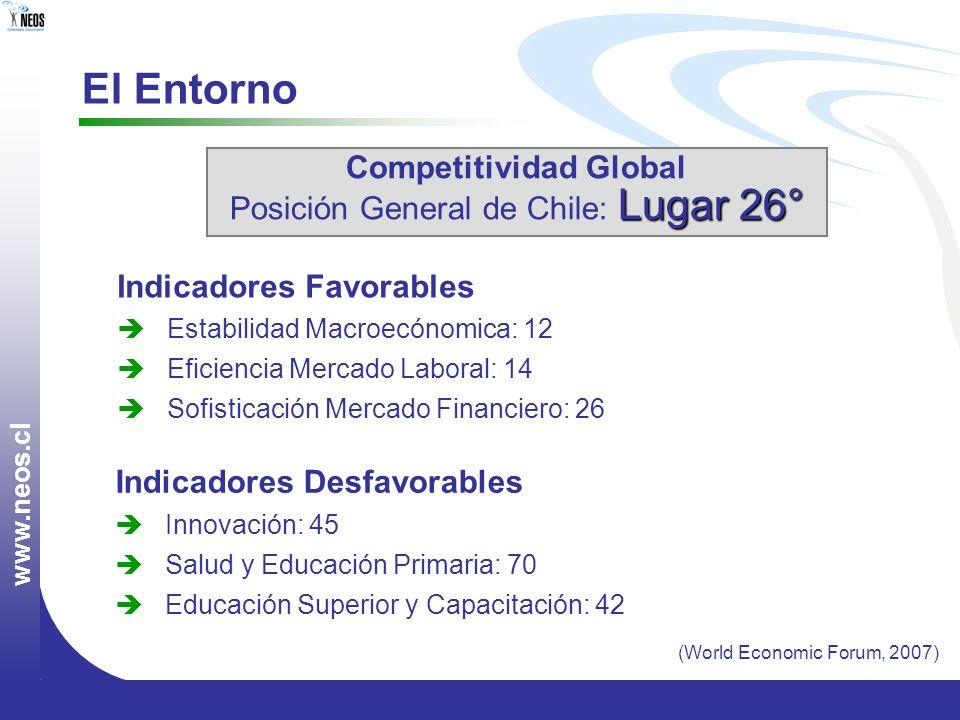 w w w. n e o s. c l (World Economic Forum, 2007) El Entorno Competitividad Global Lugar 26° Posición General de Chile: Lugar 26° Indicadores Favorable