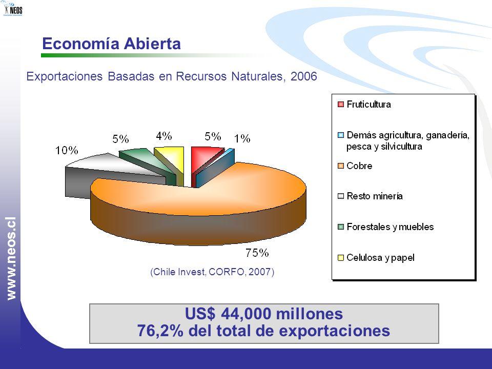 w w w. n e o s. c l Economía Abierta Exportaciones Basadas en Recursos Naturales, 2006 US$ 44,000 millones 76,2% del total de exportaciones (Chile Inv