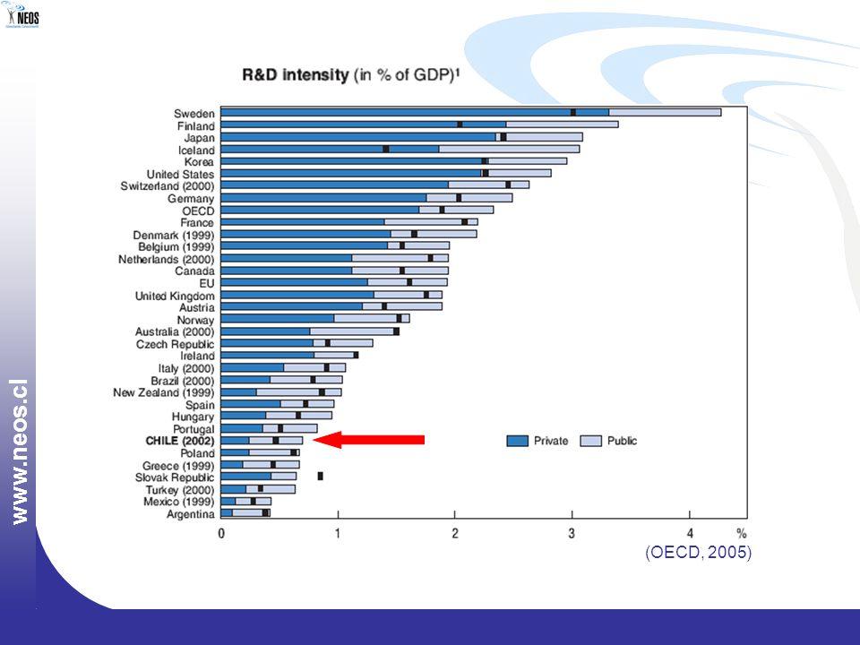 w w w. n e o s. c l (OECD, 2005)