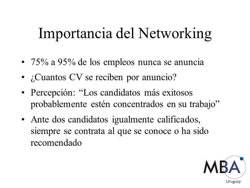 Importancia del Networking 75% a 95% de los empleos nunca se anuncia ¿Cuantos CV se reciben por anuncio? Percepción: Los candidatos más exitosos proba