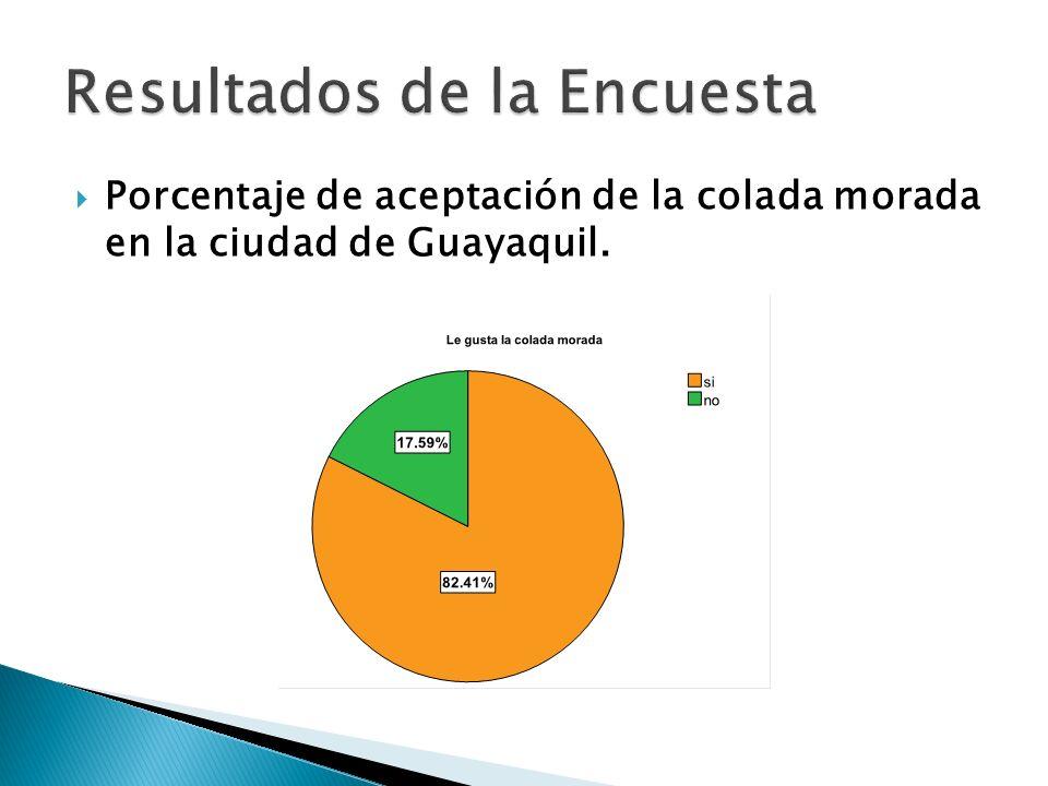 Porcentaje de aceptación de la colada morada en la ciudad de Guayaquil.