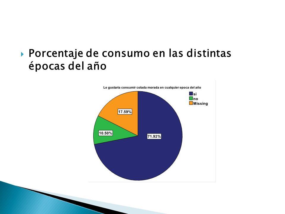 Porcentaje de consumo en las distintas épocas del año