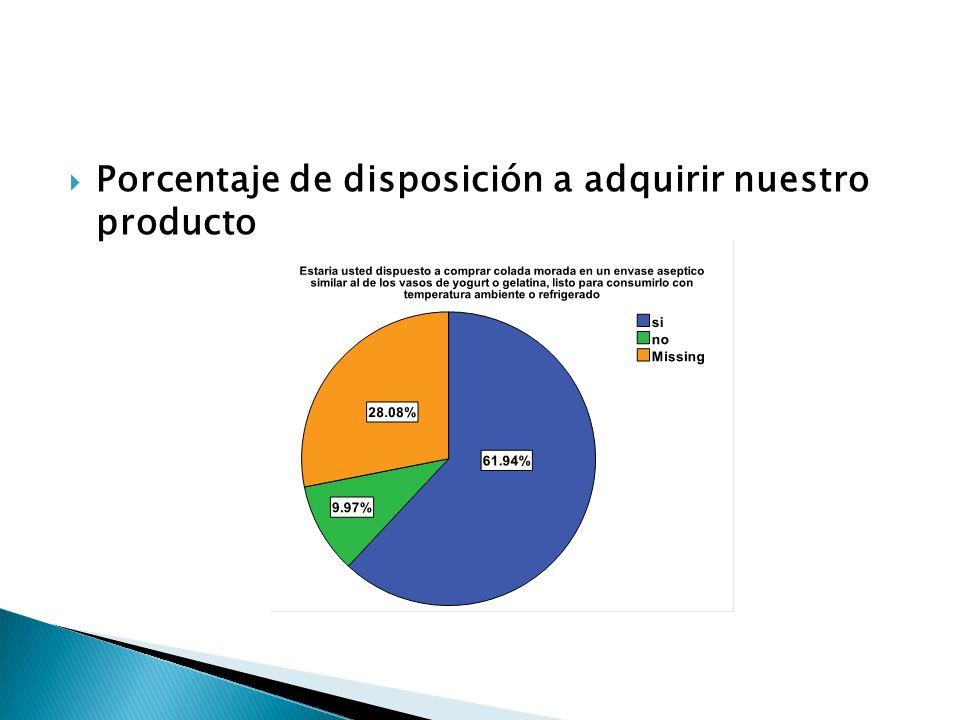 Porcentaje de disposición a adquirir nuestro producto