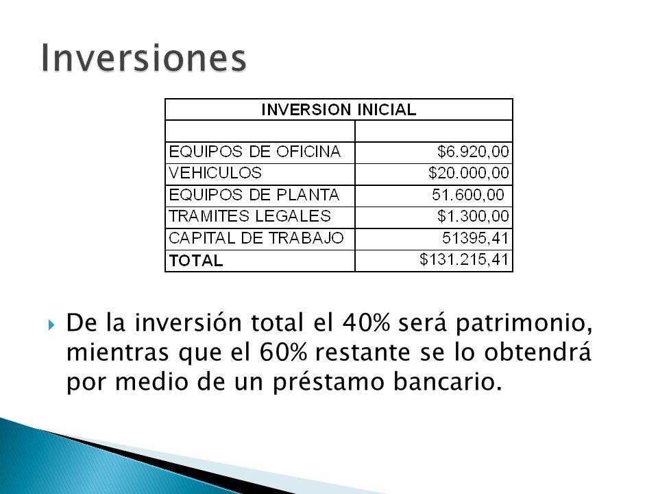 De la inversión total el 40% será patrimonio, mientras que el 60% restante se lo obtendrá por medio de un préstamo bancario.