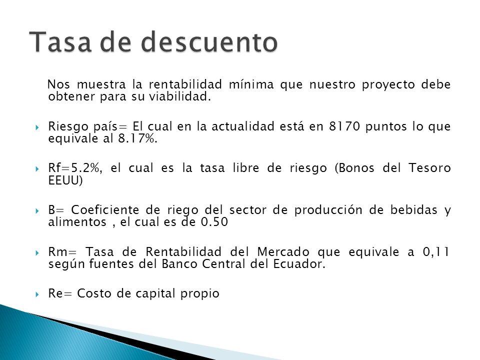 Nos muestra la rentabilidad mínima que nuestro proyecto debe obtener para su viabilidad. Riesgo país= El cual en la actualidad está en 8170 puntos lo