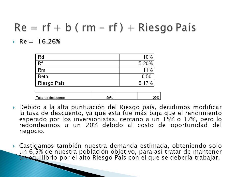 Re = 16.26% Debido a la alta puntuación del Riesgo país, decidimos modificar la tasa de descuento, ya que esta fue más baja que el rendimiento esperad