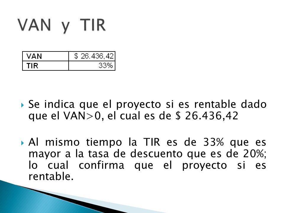 Se indica que el proyecto si es rentable dado que el VAN>0, el cual es de $ 26.436,42 Al mismo tiempo la TIR es de 33% que es mayor a la tasa de descu