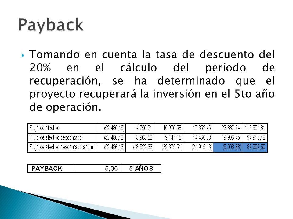 Tomando en cuenta la tasa de descuento del 20% en el cálculo del período de recuperación, se ha determinado que el proyecto recuperará la inversión en