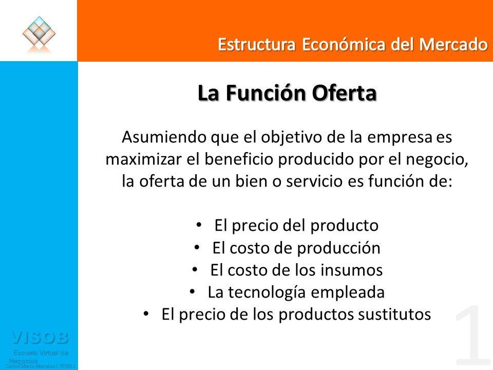 VISOB Escuela Virtual de Negocios Escuela Virtual de Negocios Carlos Mario Morales C ©2011 La Función Oferta Asumiendo que el objetivo de la empresa e