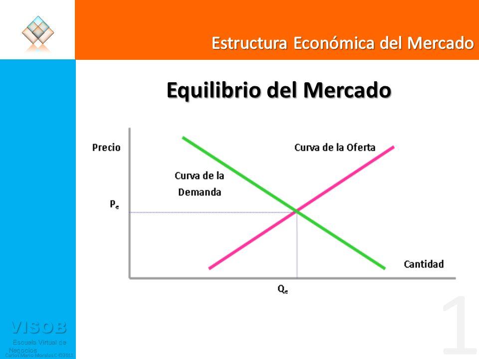 VISOB Escuela Virtual de Negocios Escuela Virtual de Negocios Carlos Mario Morales C ©2011 Equilibrio del Mercado 1