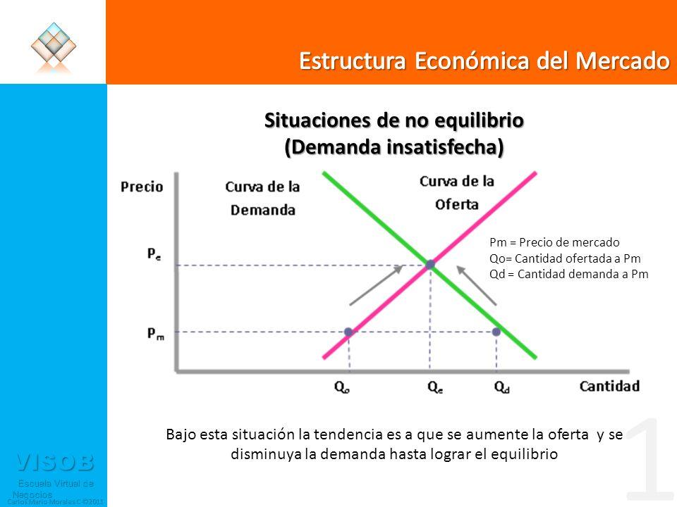 VISOB Escuela Virtual de Negocios Escuela Virtual de Negocios Carlos Mario Morales C ©2011 Situaciones de no equilibrio (Demanda insatisfecha) Bajo es