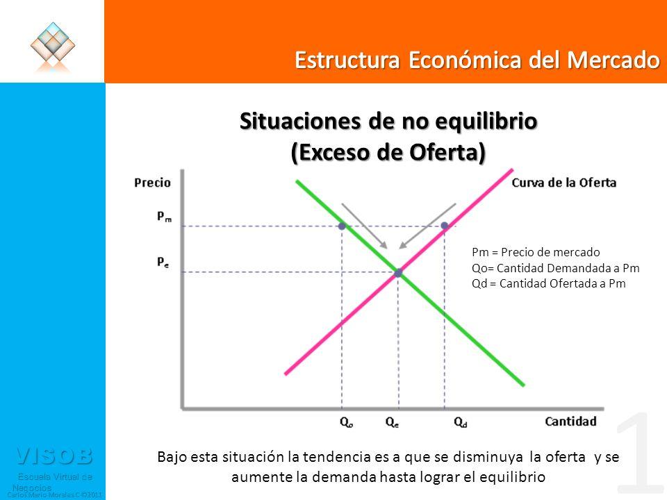 VISOB Escuela Virtual de Negocios Escuela Virtual de Negocios Carlos Mario Morales C ©2011 Situaciones de no equilibrio (Exceso de Oferta) Bajo esta s