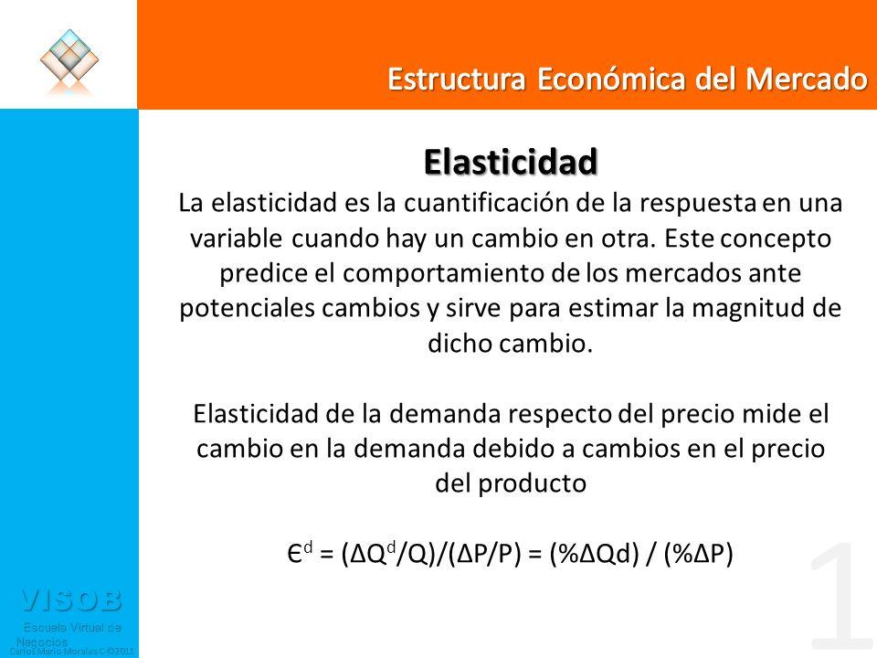 VISOB Escuela Virtual de Negocios Escuela Virtual de Negocios Carlos Mario Morales C ©2011 Elasticidad La elasticidad es la cuantificación de la respu