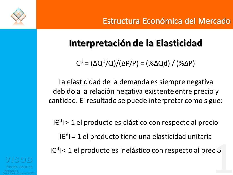 VISOB Escuela Virtual de Negocios Escuela Virtual de Negocios Carlos Mario Morales C ©2011 Interpretación de la Elasticidad Є d = (ΔQ d /Q)/(ΔP/P) = (