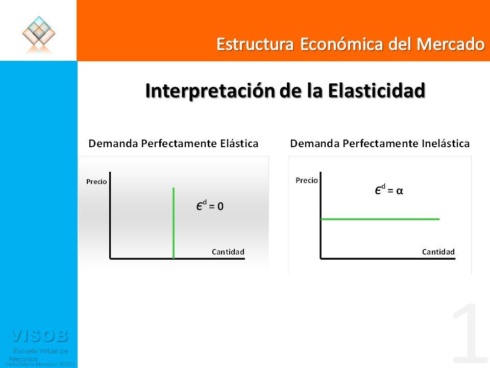 VISOB Escuela Virtual de Negocios Escuela Virtual de Negocios Carlos Mario Morales C ©2011 Interpretación de la Elasticidad 1
