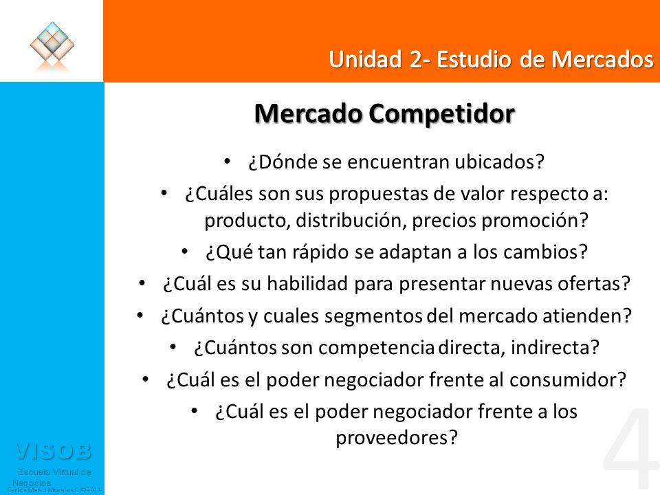 VISOB Escuela Virtual de Negocios Escuela Virtual de Negocios Carlos Mario Morales C ©2011 Mercado Competidor ¿Dónde se encuentran ubicados? ¿Cuáles s