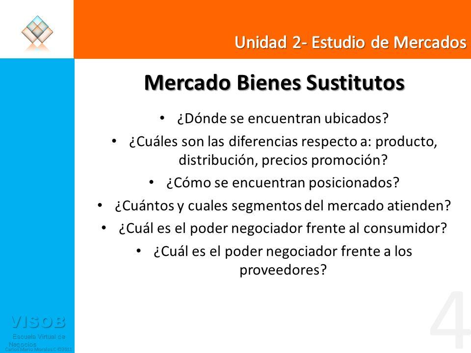 VISOB Escuela Virtual de Negocios Escuela Virtual de Negocios Carlos Mario Morales C ©2011 Mercado Bienes Sustitutos ¿Dónde se encuentran ubicados? ¿C