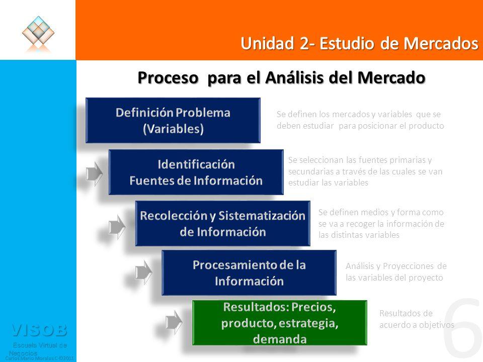 VISOB Escuela Virtual de Negocios Escuela Virtual de Negocios Carlos Mario Morales C ©2011 6 Proceso para el Análisis del Mercado Se definen los merca