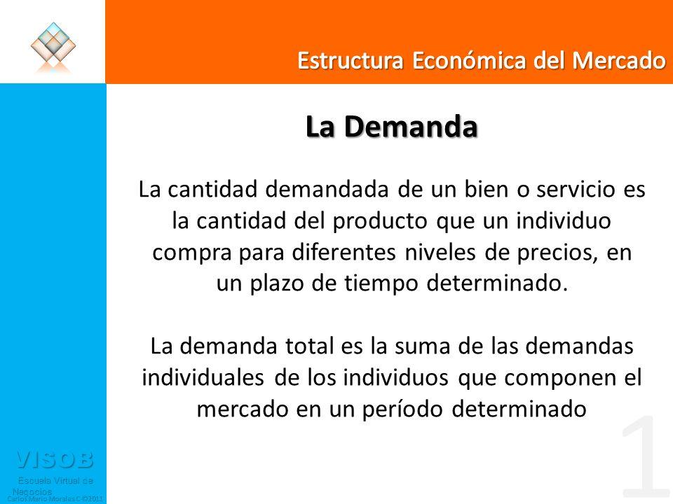 VISOB Escuela Virtual de Negocios Escuela Virtual de Negocios Carlos Mario Morales C ©2011 6 Fijación del Precio Modelo de Maximización de Utilidades Supongamos que para un periodo determinado se pronostican Y, Po y los Gp entonces para ese periodo la ecuación de demanda tomara la forma: Q = a1 Pu + K Q = a1 Pu + K; Donde, K será una constante.