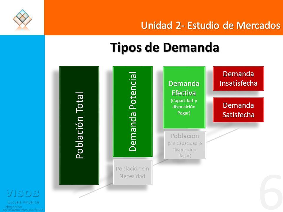 VISOB Escuela Virtual de Negocios Escuela Virtual de Negocios Carlos Mario Morales C ©2011 6 Tipos de Demanda Población Total Demanda Potencial Demand