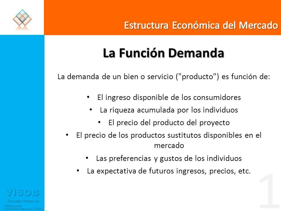 VISOB Escuela Virtual de Negocios Escuela Virtual de Negocios Carlos Mario Morales C ©2011 La Función Demanda Demanda en función del precio 1