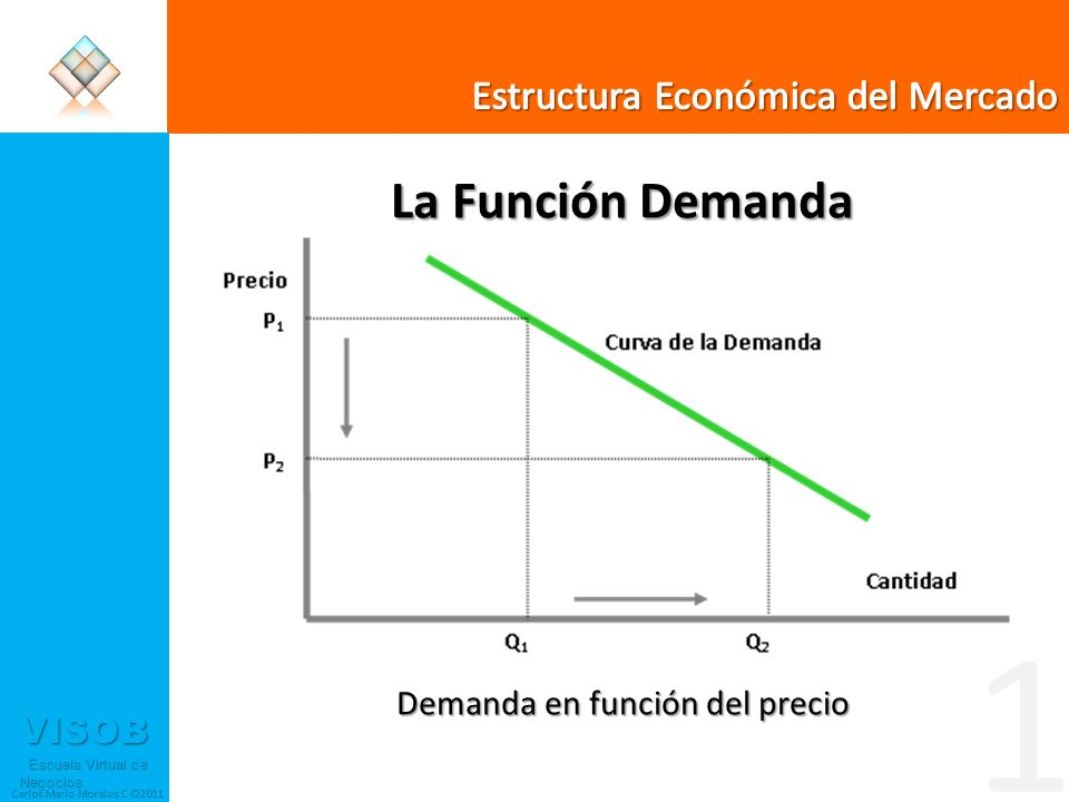 VISOB Escuela Virtual de Negocios Escuela Virtual de Negocios Carlos Mario Morales C ©2011 Interpretación de la Elasticidad Є d = (ΔQ d /Q)/(ΔP/P) = (%ΔQd) / (%ΔP) La elasticidad de la demanda es siempre negativa debido a la relación negativa existente entre precio y cantidad.