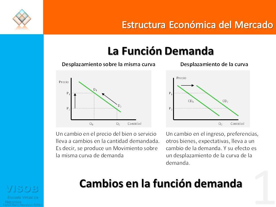VISOB Escuela Virtual de Negocios Escuela Virtual de Negocios Carlos Mario Morales C ©2011 Mercado Distribuidor ¿Quiénes son los posibles distribuidores.