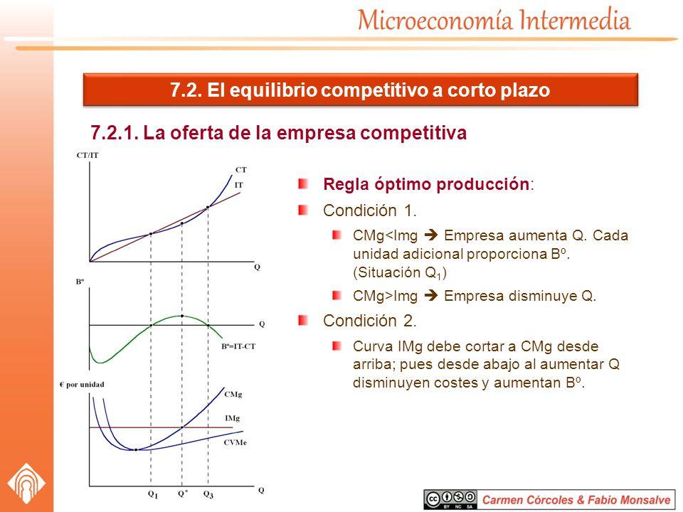 7.2. El equilibrio competitivo a corto plazo 7.2.1. La oferta de la empresa competitiva Regla óptimo producción: Condición 1. CMg<Img Empresa aumenta