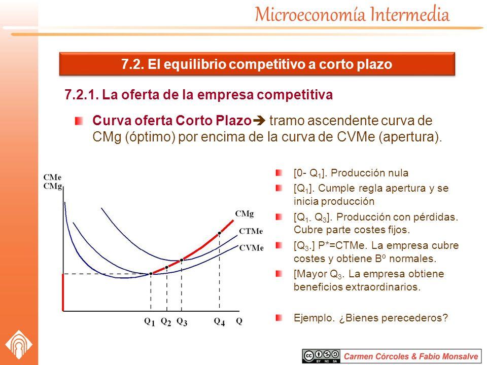 7.2. El equilibrio competitivo a corto plazo 7.2.1. La oferta de la empresa competitiva Curva oferta Corto Plazo tramo ascendente curva de CMg (óptimo