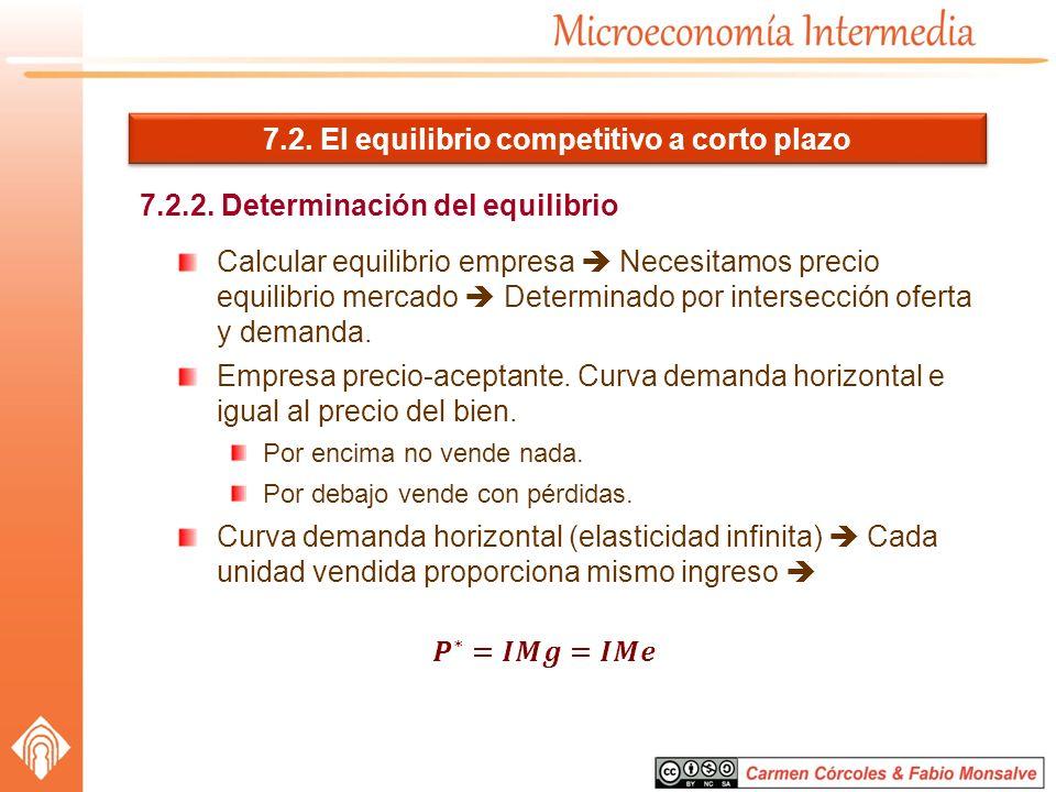 7.2. El equilibrio competitivo a corto plazo 7.2.2. Determinación del equilibrio Calcular equilibrio empresa Necesitamos precio equilibrio mercado Det