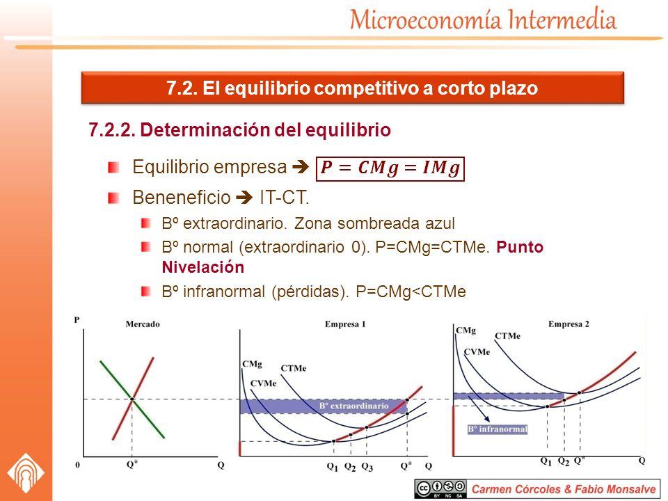 7.2. El equilibrio competitivo a corto plazo 7.2.2. Determinación del equilibrio