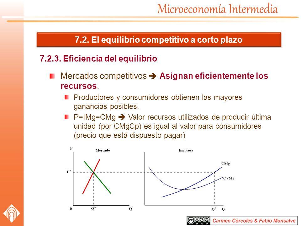 7.2. El equilibrio competitivo a corto plazo 7.2.3. Eficiencia del equilibrio Mercados competitivos Asignan eficientemente los recursos. Productores y