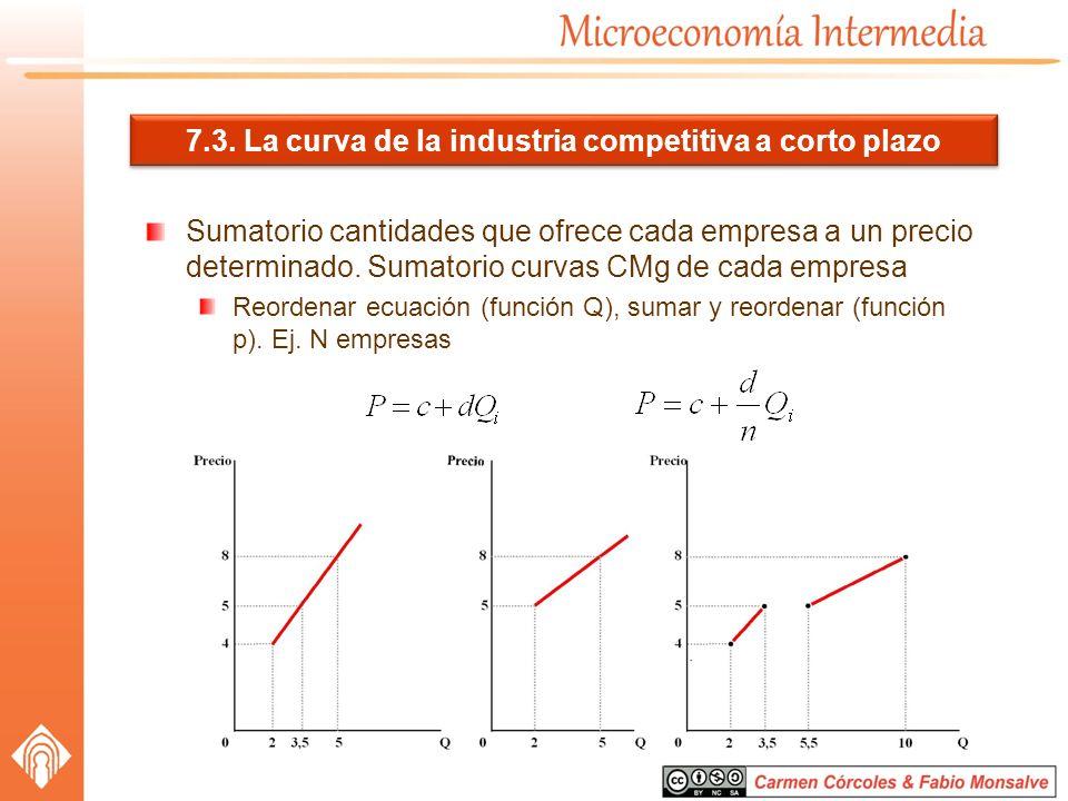 7.3. La curva de la industria competitiva a corto plazo Sumatorio cantidades que ofrece cada empresa a un precio determinado. Sumatorio curvas CMg de