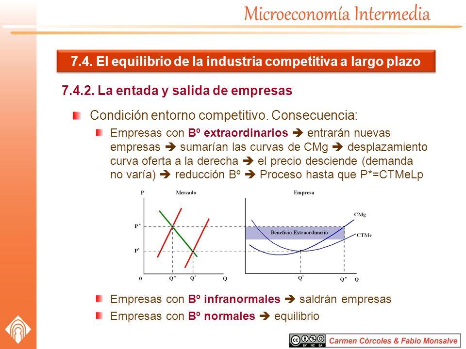 7.4. El equilibrio de la industria competitiva a largo plazo 7.4.2. La entada y salida de empresas Condición entorno competitivo. Consecuencia: Empres