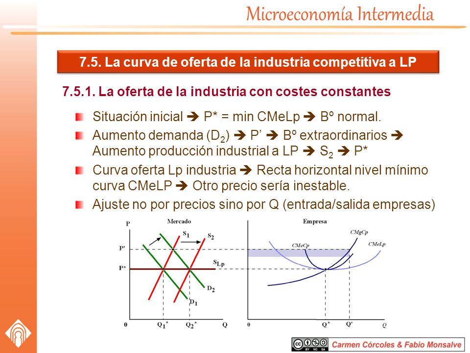 7.5. La curva de oferta de la industria competitiva a LP 7.5.1. La oferta de la industria con costes constantes Situación inicial P* = min CMeLp Bº no