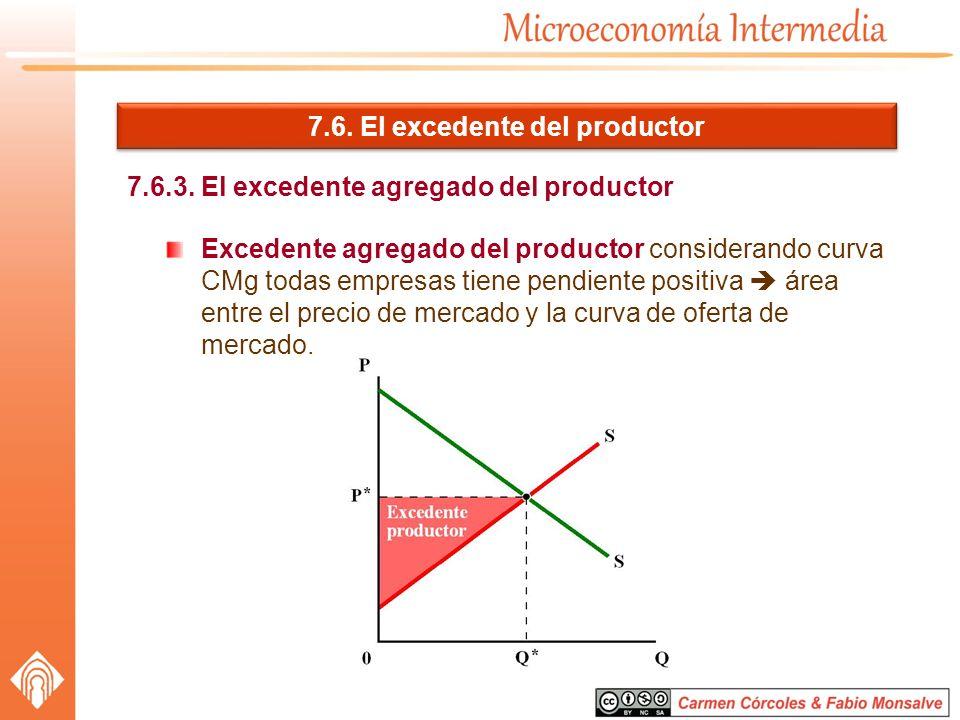 7.6. El excedente del productor 7.6.3. El excedente agregado del productor Excedente agregado del productor considerando curva CMg todas empresas tien