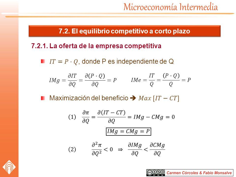 7.2. El equilibrio competitivo a corto plazo 7.2.1. La oferta de la empresa competitiva