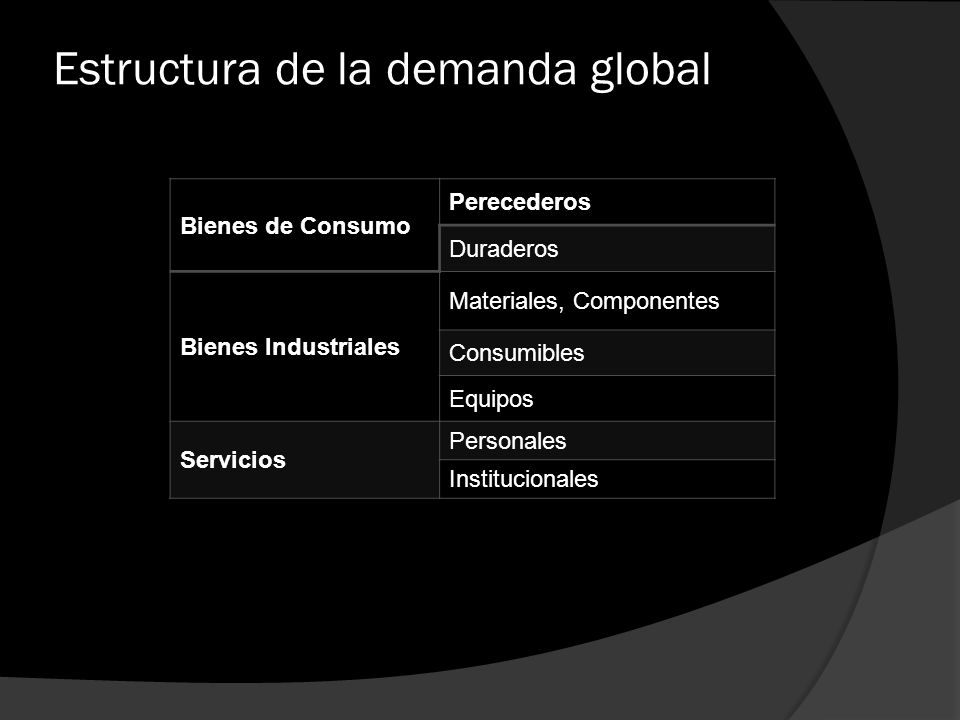 Estructura de la demanda global Bienes de Consumo Perecederos Duraderos Bienes Industriales Materiales, Componentes Consumibles Equipos Servicios Pers
