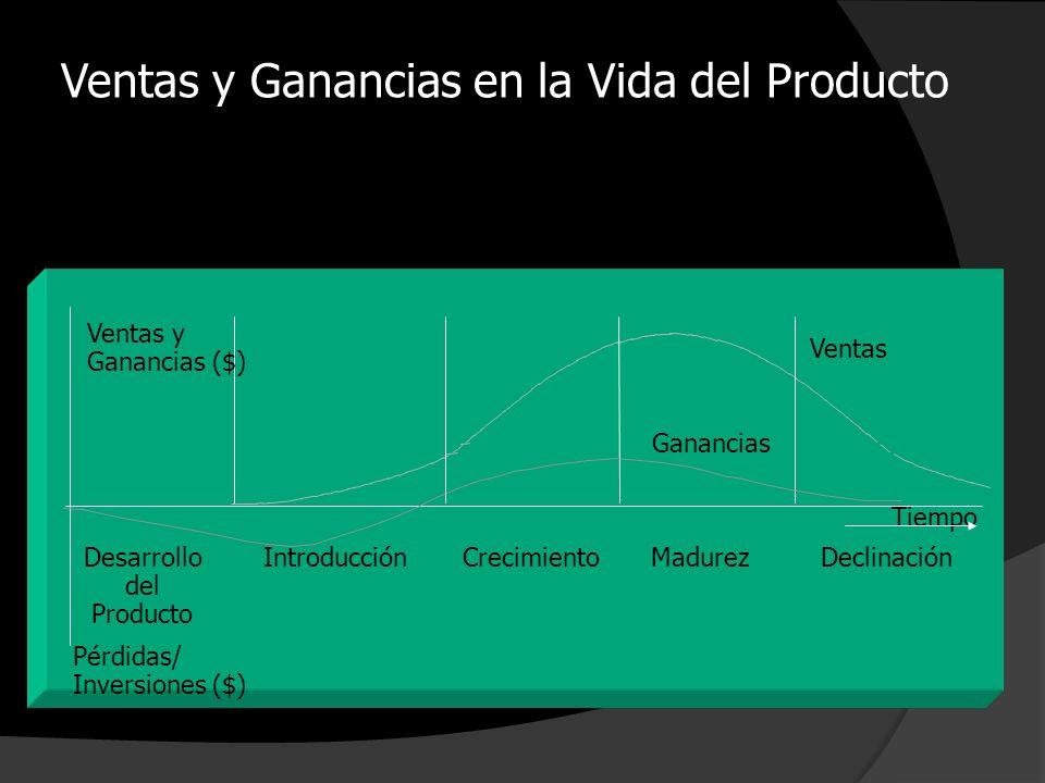 Tiempo Desarrollo del Producto Introducción Ganancias Ventas CrecimientoMadurezDeclinación Pérdidas/ Inversiones ($) Ventas y Ganancias ($) Ventas y G