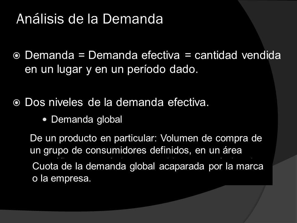Análisis de la Demanda Demanda = Demanda efectiva = cantidad vendida en un lugar y en un período dado. Dos niveles de la demanda efectiva. Demanda glo