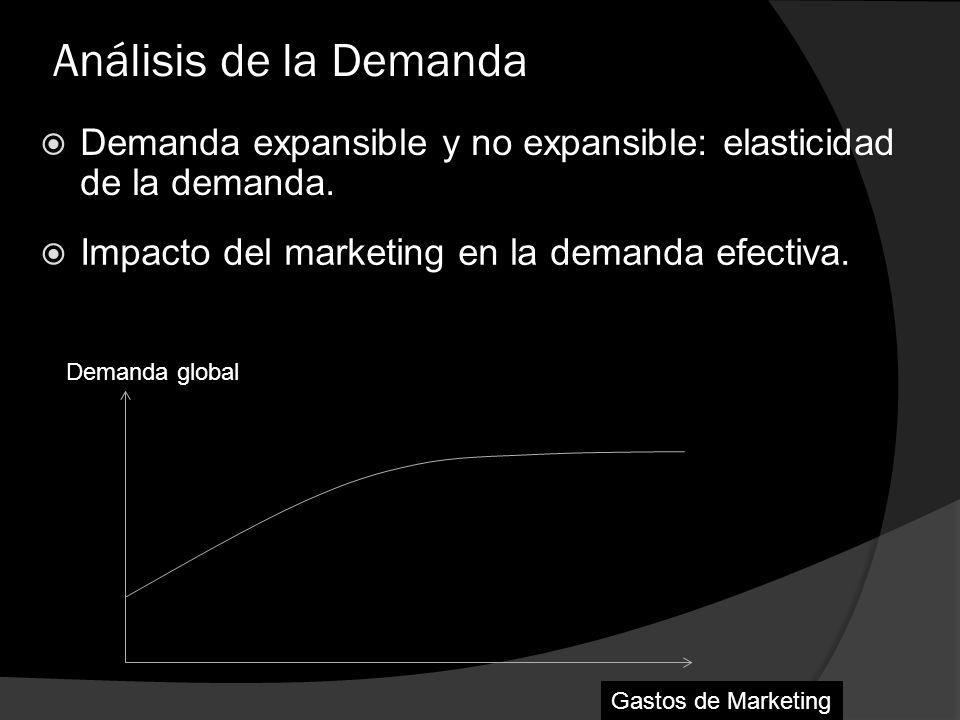 Análisis de la Demanda Demanda expansible y no expansible: elasticidad de la demanda. Demanda global Impacto del marketing en la demanda efectiva. Gas