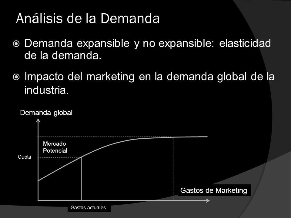 Análisis de la Demanda Demanda expansible y no expansible: elasticidad de la demanda. Impacto del marketing en la demanda global de la industria. Dema