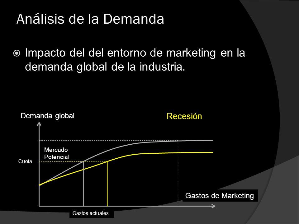 Análisis de la Demanda Impacto del del entorno de marketing en la demanda global de la industria. Demanda global Gastos de Marketing Mercado Potencial