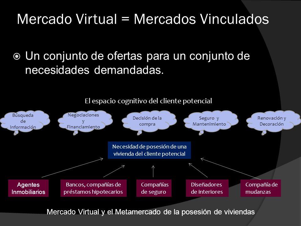 Mercado Virtual = Mercados Vinculados Un conjunto de ofertas para un conjunto de necesidades demandadas. El espacio cognitivo del cliente potencial Ne